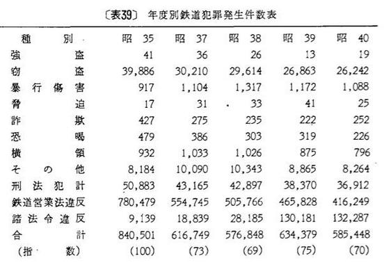 昭和35年~40年鉄道犯罪件数.PNG