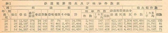 終戦当時鉄道犯罪件数.PNG