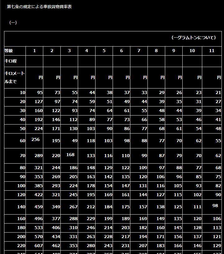 鉄道ジャーナリスト・日本国有鉄道研究家 加藤好啓)の備忘録(法令編)